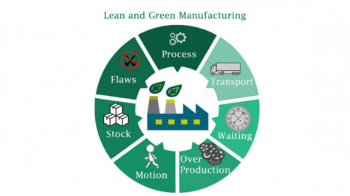 Do Green & Lean manufacturing go hand-in-hand?