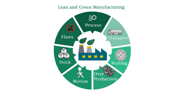 Lean and Green Manufacturing