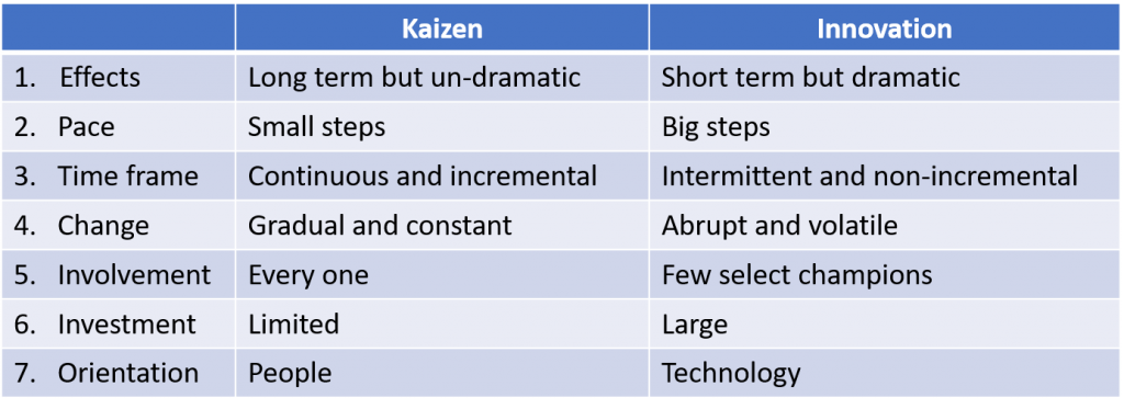 Kaizen and Innovation Differences and similarities